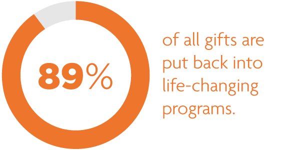 89% of all gifts are put back into life-changing programs.